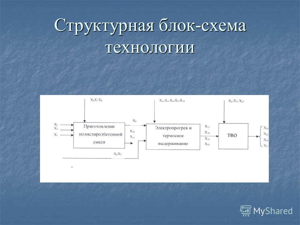 Структурная блок-схема технологии
