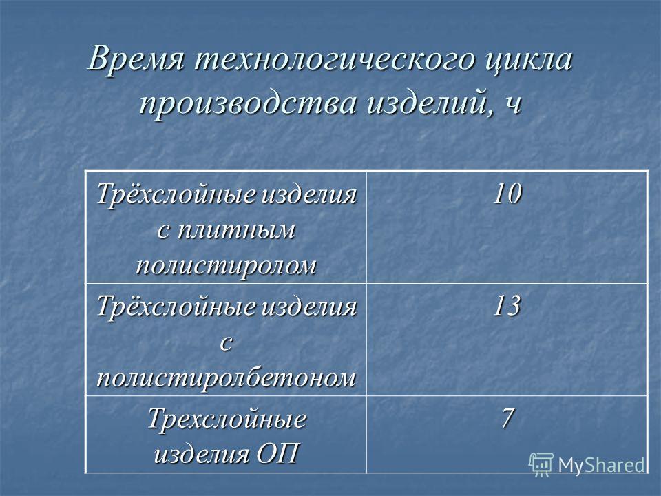 Время технологического цикла производства изделий, ч Трёхслойные изделия с плитным полистиролом 10 Трёхслойные изделия с полистиролбетоном 13 Трехслойные изделия ОП 7