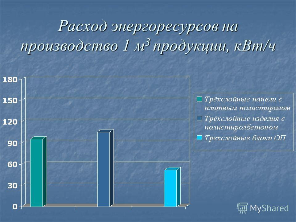 Расход энергоресурсов на производство 1 м 3 продукции, кВт/ч