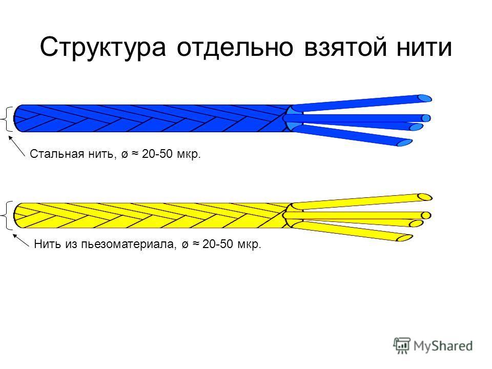 Структура отдельно взятой нити Стальная нить, ø 20-50 мкр. Нить из пьезоматериала, ø 20-50 мкр.