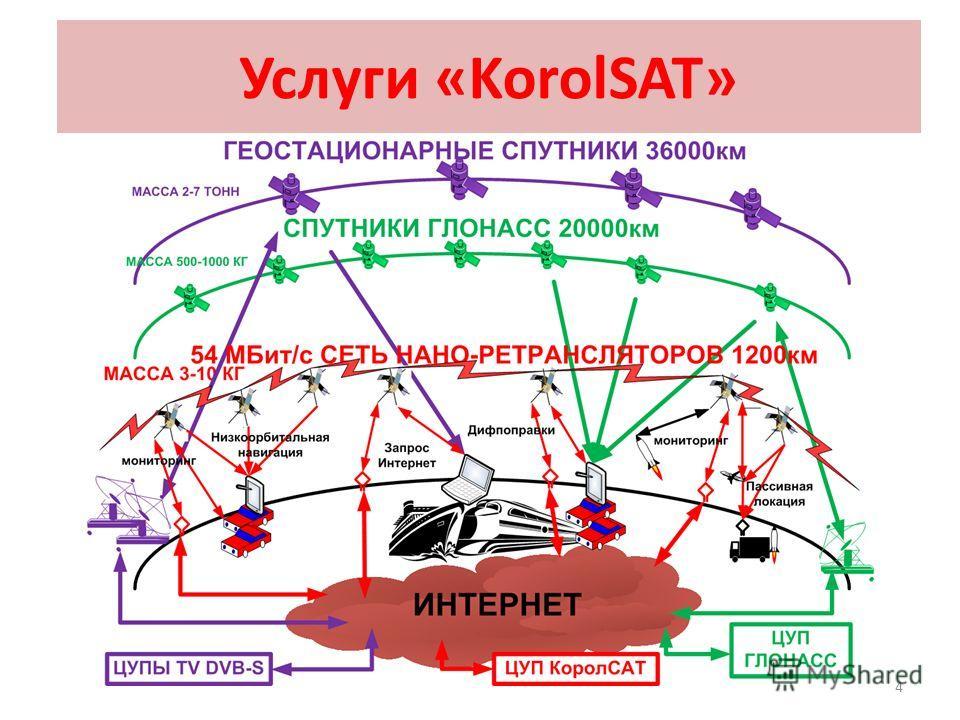 4 Услуги «KorolSAT»