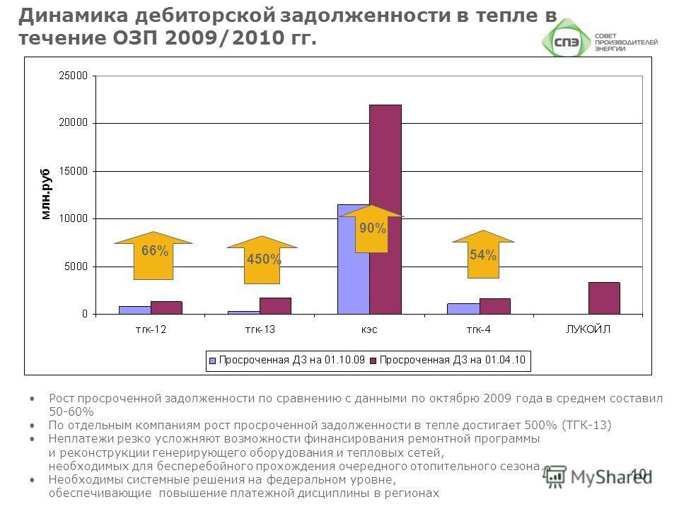 Динамика дебиторской задолженности в тепле в течение ОЗП 2009/2010 гг. Рост просроченной задолженности по сравнению с данными по октябрю 2009 года в среднем составил 50-60% По отдельным компаниям рост просроченной задолженности в тепле достигает 500%