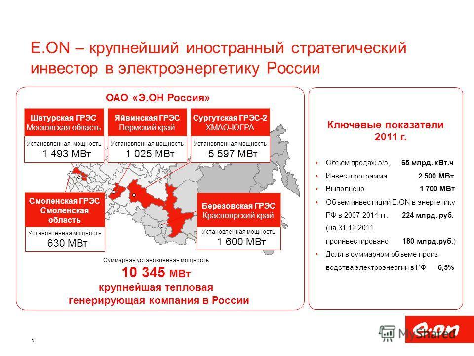 E.ON – крупнейший иностранный стратегический инвестор в электроэнергетику России Установленная мощность 1 493 МВт Установленная мощность 630 МВт Установленная мощность 1 600 МВт Установленная мощность 5 597 МВт Установленная мощность 1 025 МВт Шатурс