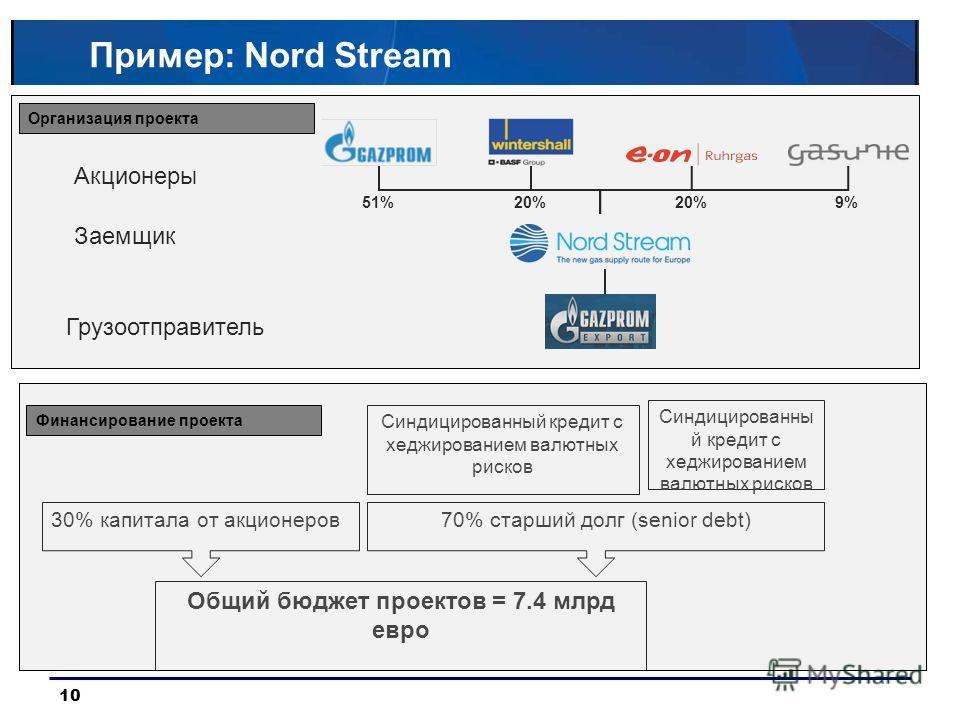 10 Пример: Nord Stream 20%51%20%9% Акционеры Заемщик Грузоотправитель 30% капитала от акционеров70% старший долг (senior debt) Синдицированный кредит с хеджированием валютных рисков Общий бюджет проектов = 7.4 млрд евро Организация проекта Финансиров