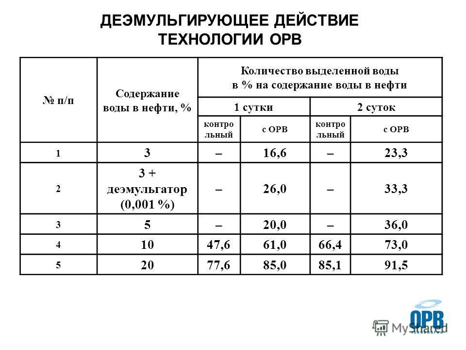 ДЕЭМУЛЬГИРУЮЩЕЕ ДЕЙСТВИЕ ТЕХНОЛОГИИ ОРВ п/п Содержание воды в нефти, % Количество выделенной воды в % на содержание воды в нефти 1 сутки2 суток контро льный с ОРВ контро льный с ОРВ 1 3–16,6–23,3 2 3 + деэмульгатор (0,001 %) –26,0–33,3 3 5–20,0–36,0