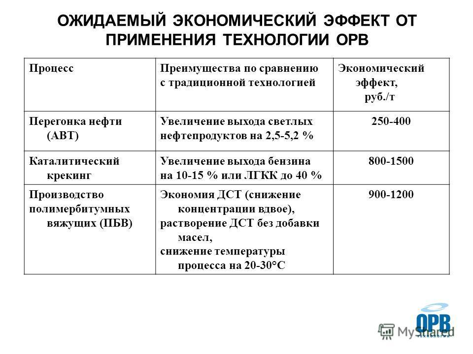 ОЖИДАЕМЫЙ ЭКОНОМИЧЕСКИЙ ЭФФЕКТ ОТ ПРИМЕНЕНИЯ ТЕХНОЛОГИИ ОРВ ПроцессПреимущества по сравнению с традиционной технологией Экономический эффект, руб./т Перегонка нефти (АВТ) Увеличение выхода светлых нефтепродуктов на 2,5-5,2 % 250-400 Каталитический кр