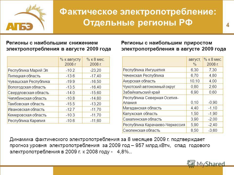 Фактическое электропотребление: Отдельные регионы РФ % к августу 2008 г % к 8 мес. 2008 г. Республика Марий Эл-10.2-23,20 Липецкая область-13.6-17,40 Чувашская Республика-19.9-16,50 Вологодская область-13.5-16,40 Свердловская область-14.0-15,60 Челяб