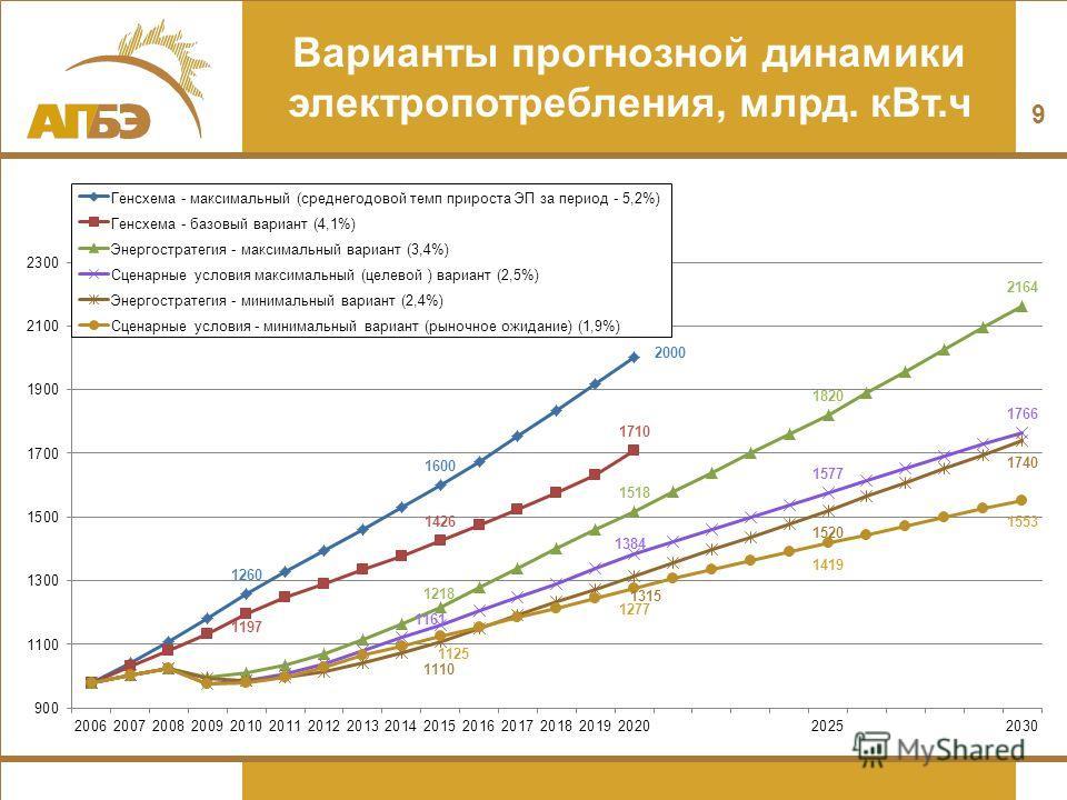 Варианты прогнозной динамики электропотребления, млрд. кВт.ч 9