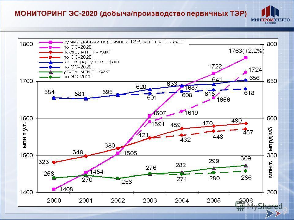 МОНИТОРИНГ ЭС-2020 (добыча/производство первичных ТЭР) 9