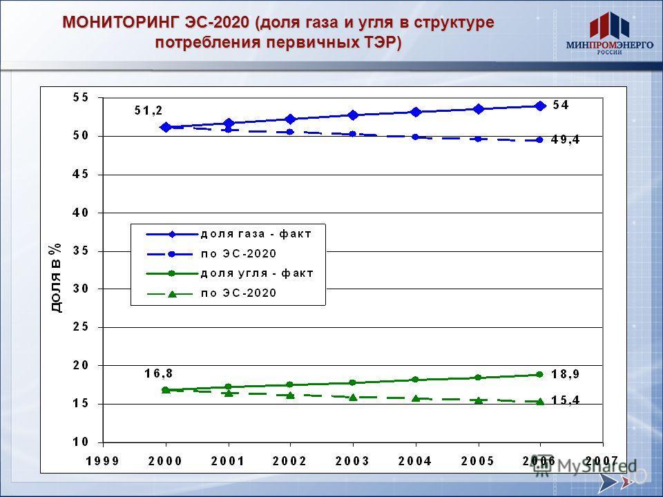 МОНИТОРИНГ ЭС-2020 (доля газа и угля в структуре потребления первичных ТЭР) 10