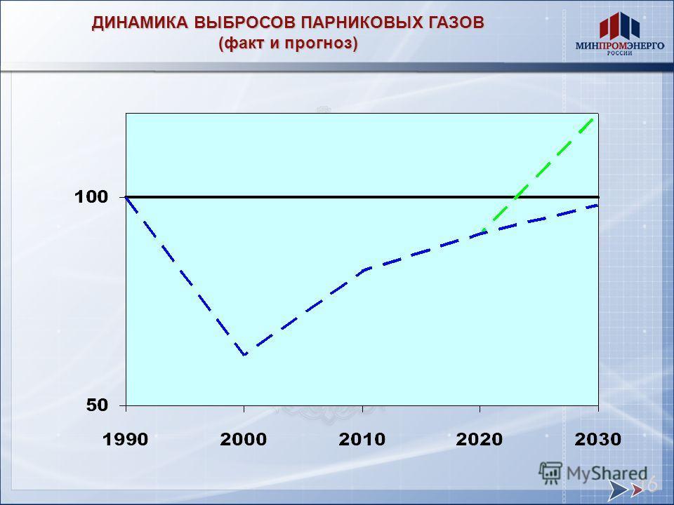 ДИНАМИКА ВЫБРОСОВ ПАРНИКОВЫХ ГАЗОВ (факт и прогноз) 16
