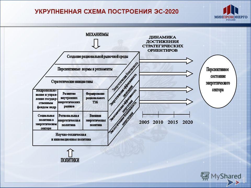 УКРУПНЕННАЯ СХЕМА ПОСТРОЕНИЯ ЭС-2020 1