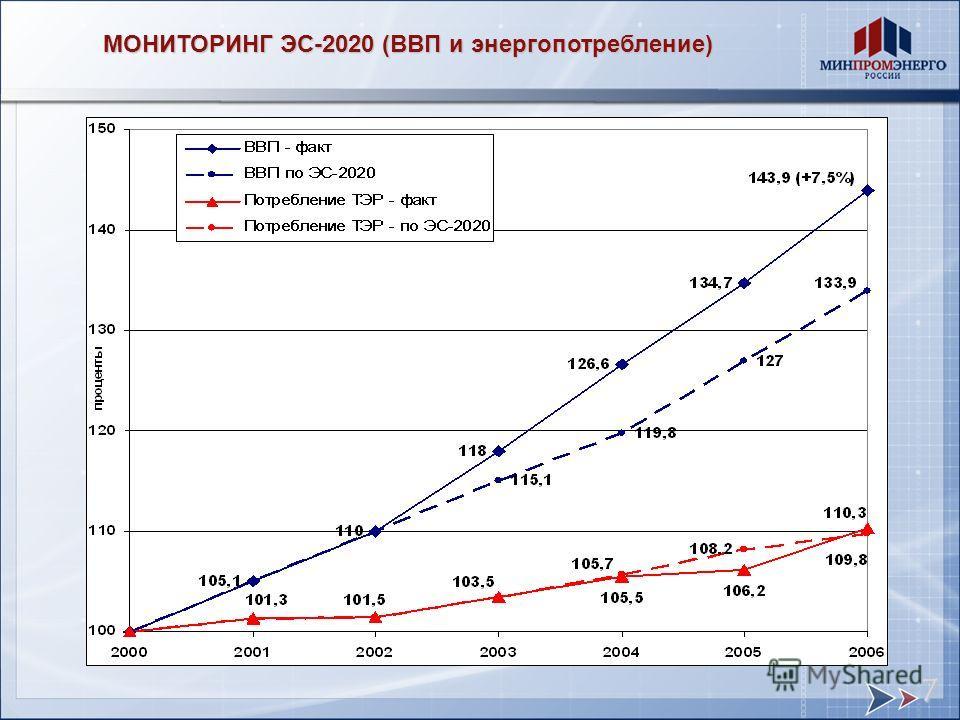 МОНИТОРИНГ ЭС-2020 (ВВП и энергопотребление) 7