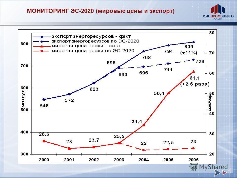 МОНИТОРИНГ ЭС-2020 (мировые цены и экспорт) 8
