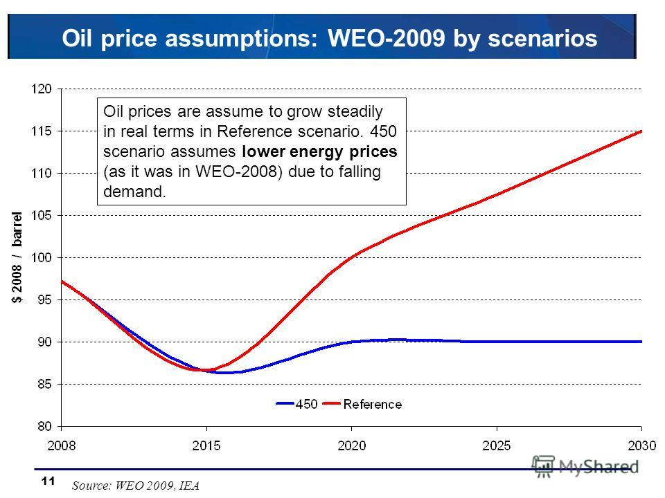 11 Oil price assumptions: WEO-2009 by scenarios Source: WEO 2009, IEA Oil prices are assume to grow steadily in real terms in Reference scenario. 450 scenario assumes lower energy prices (as it was in WEO-2008) due to falling demand.