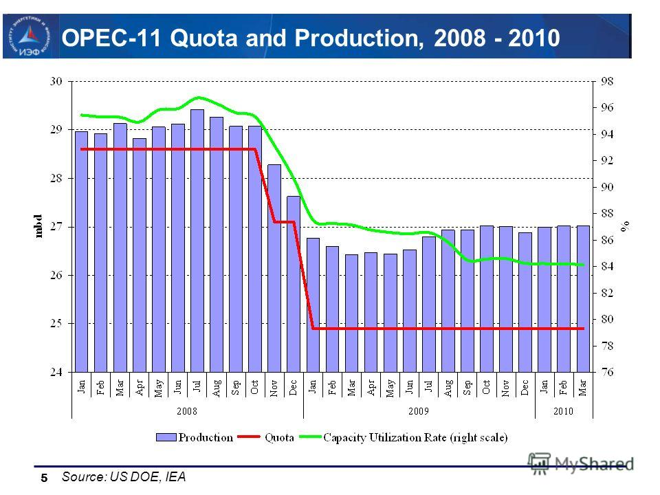 5 OPEC-11 Quota and Production, 2008 - 2010 Source: US DOE, IEA
