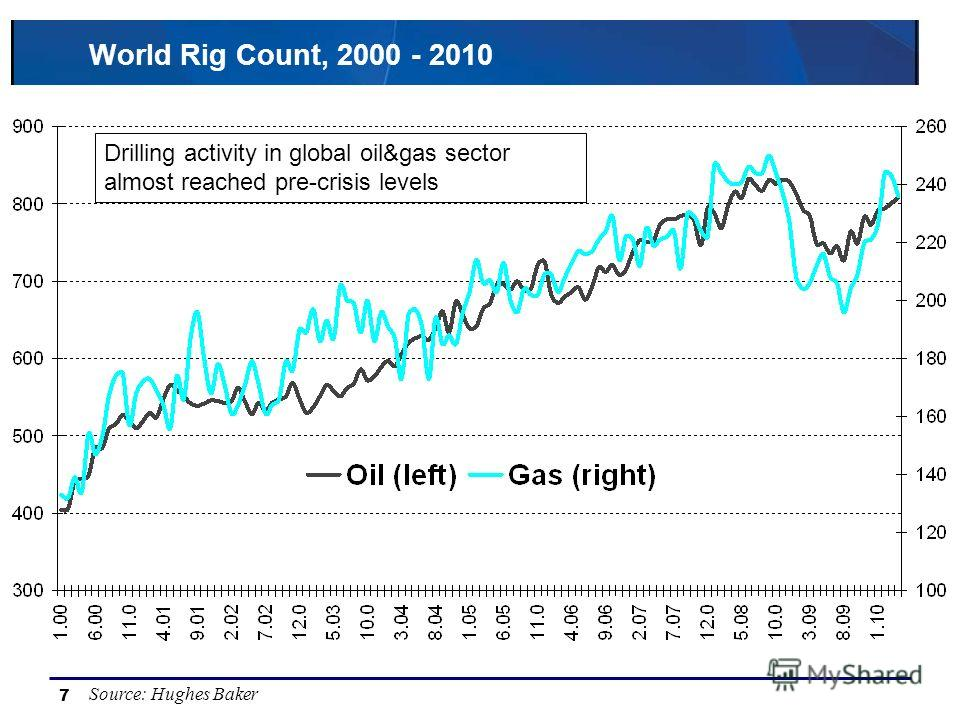 7 World Rig Count, 2000 - 2010 Source: Hughes Baker Drilling activity in global oil&gas sector almost reached pre-crisis levels