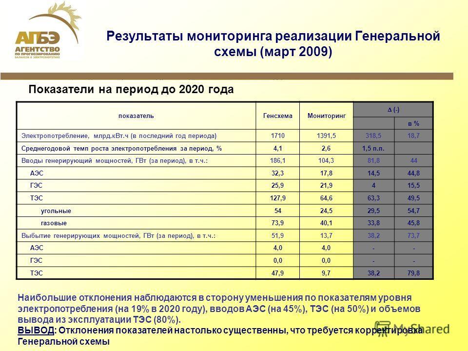 Результаты мониторинга реализации Генеральной схемы (март 2009) Показатели на период до 2020 года показательГенсхемаМониторинг (-) в % Электропотребление, млрд.кВт.ч (в последний год периода) 17101391,5318,518,7 Среднегодовой темп роста электропотреб