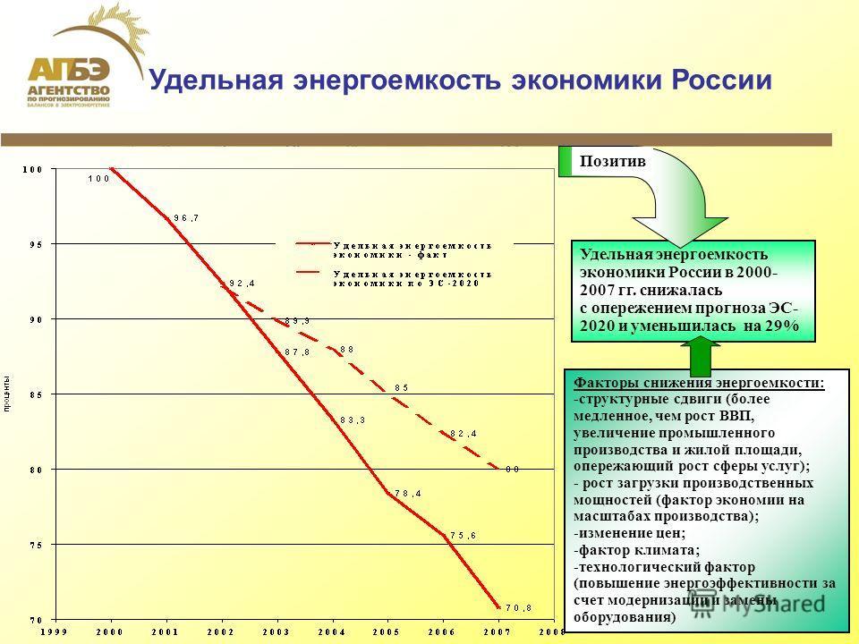 6 Удельная энергоемкость экономики России Удельная энергоемкость экономики России в 2000- 2007 гг. снижалась с опережением прогноза ЭС- 2020 и уменьшилась на 29% Позитив Факторы снижения энергоемкости: -структурные сдвиги (более медленное, чем рост В