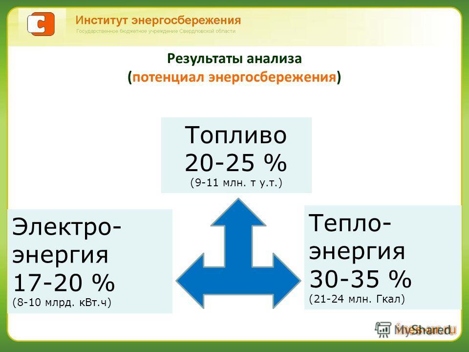 Топливо 20-25 % (9-11 млн. т у.т.) Электро- энергия 17-20 % (8-10 млрд. кВт.ч) Тепло- энергия 30-35 % (21-24 млн. Гкал) Результаты анализа (потенциал энергосбережения)
