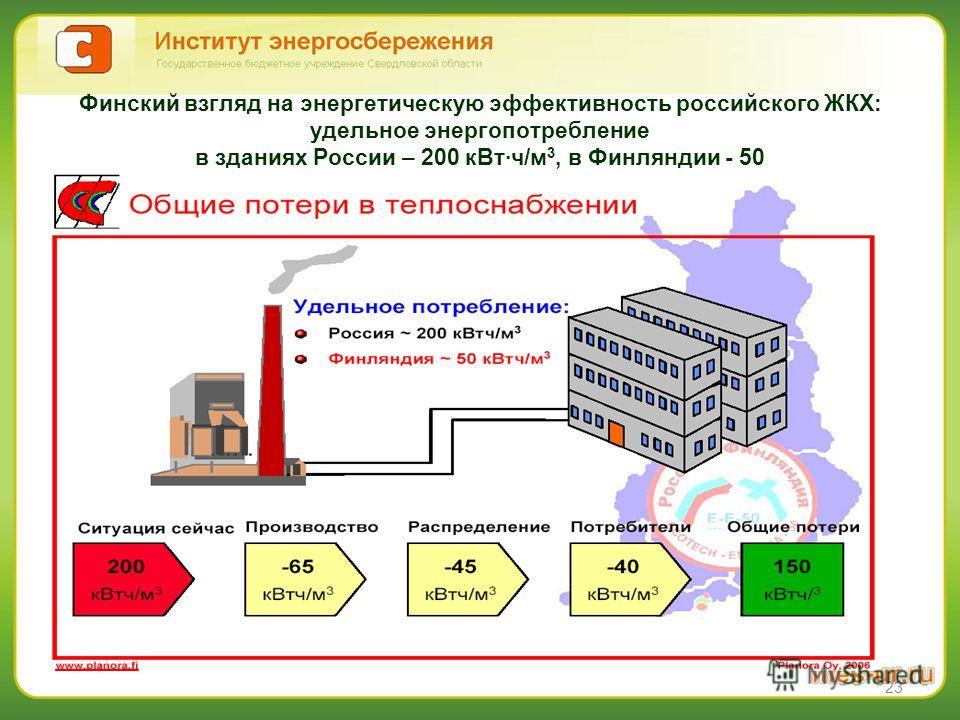 23 Финский взгляд на энергетическую эффективность российского ЖКХ: удельное энергопотребление в зданиях России – 200 кВт·ч/м 3, в Финляндии - 50