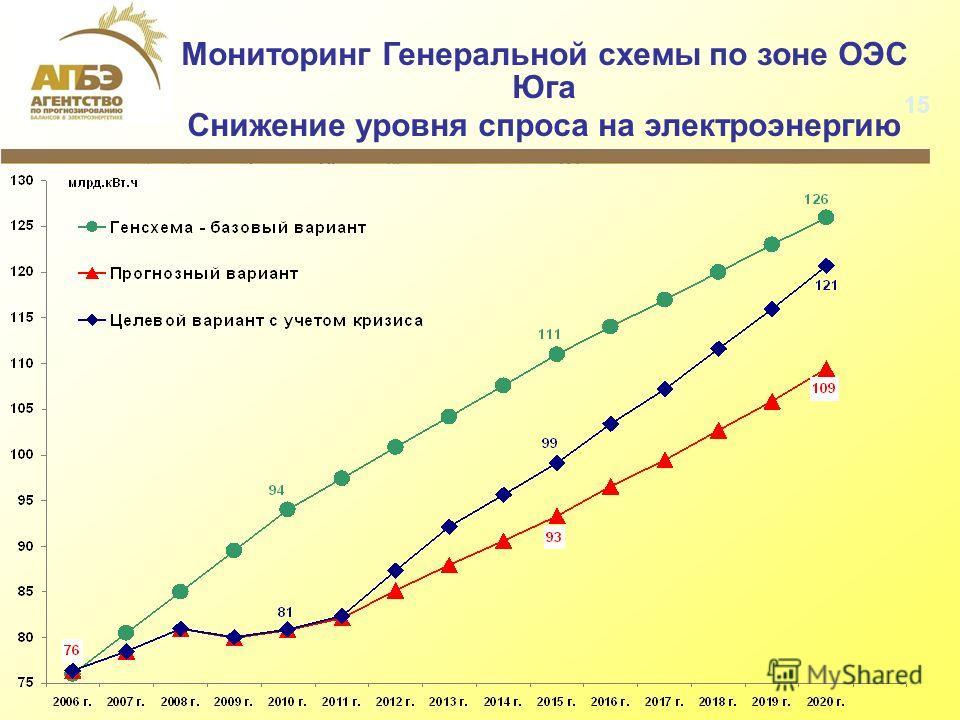 Мониторинг Генеральной схемы по зоне ОЭС Юга Снижение уровня спроса на электроэнергию 15