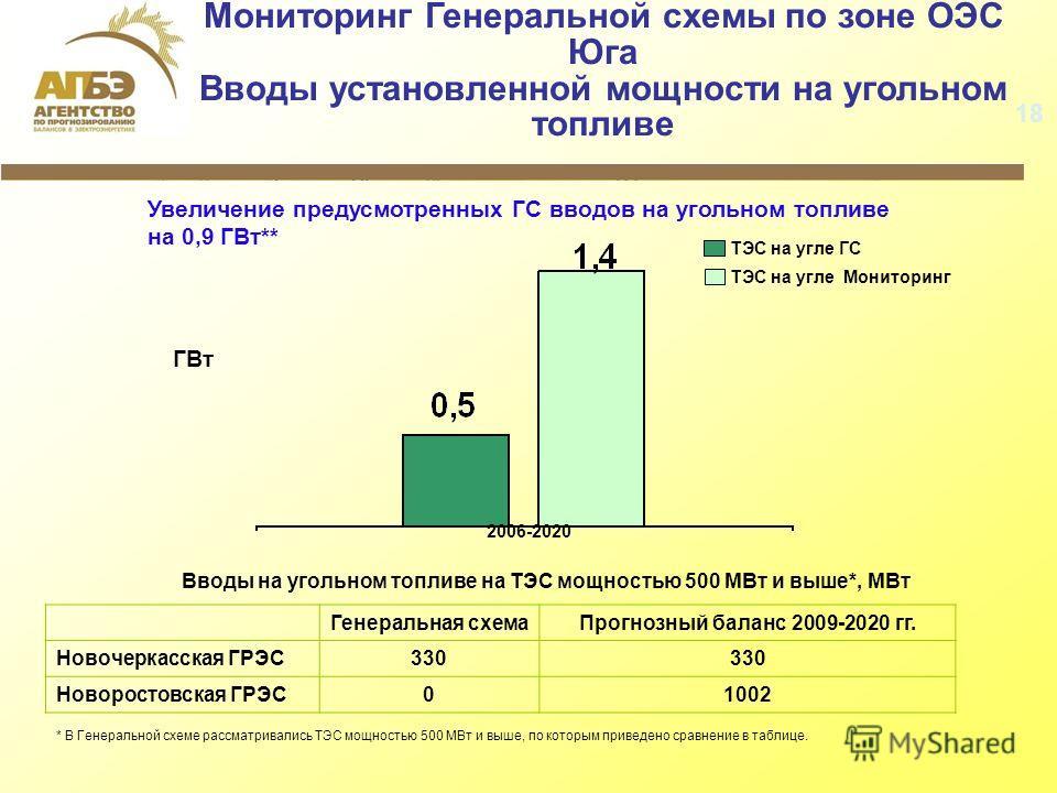 Мониторинг Генеральной схемы по зоне ОЭС Юга Вводы установленной мощности на угольном топливе 2006-2020 ГВт ТЭС на угле ГС ТЭС на угле Мониторинг Увеличение предусмотренных ГС вводов на угольном топливе на 0,9 ГВт** 18 Генеральная схемаПрогнозный бал