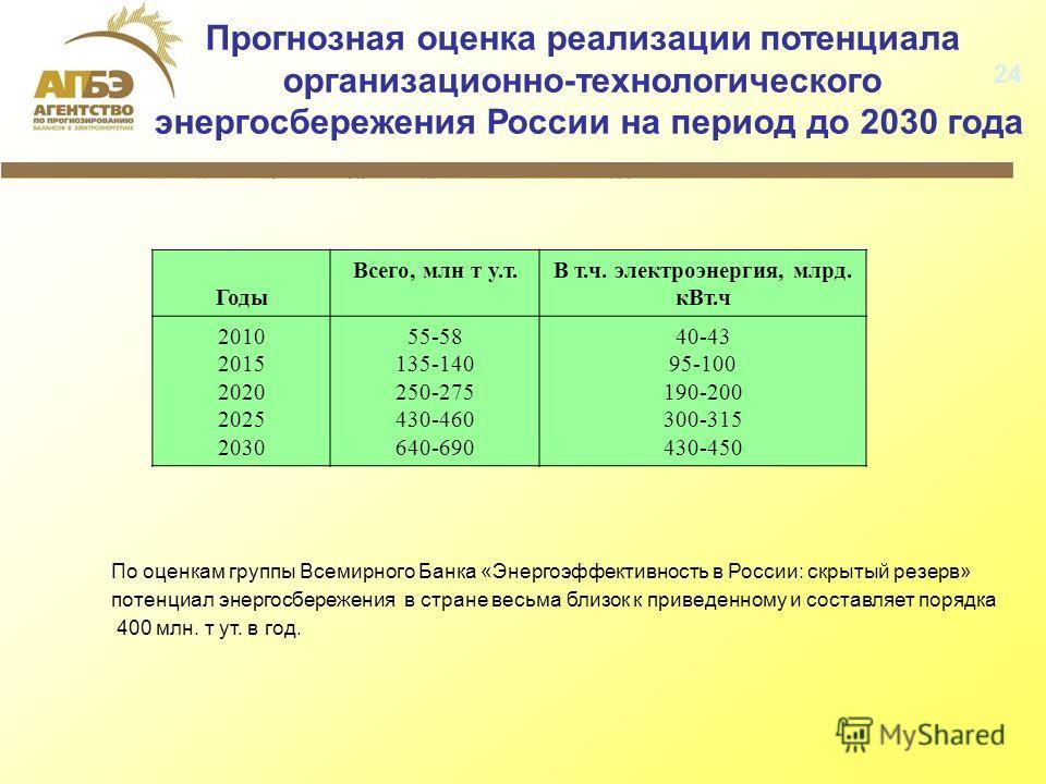 Прогнозная оценка реализации потенциала организационно-технологического энергосбережения России на период до 2030 года Годы Всего, млн т у.т.В т.ч. электроэнергия, млрд. кВт.ч 2010 2015 2020 2025 2030 55-58 135-140 250-275 430-460 640-690 40-43 95-10