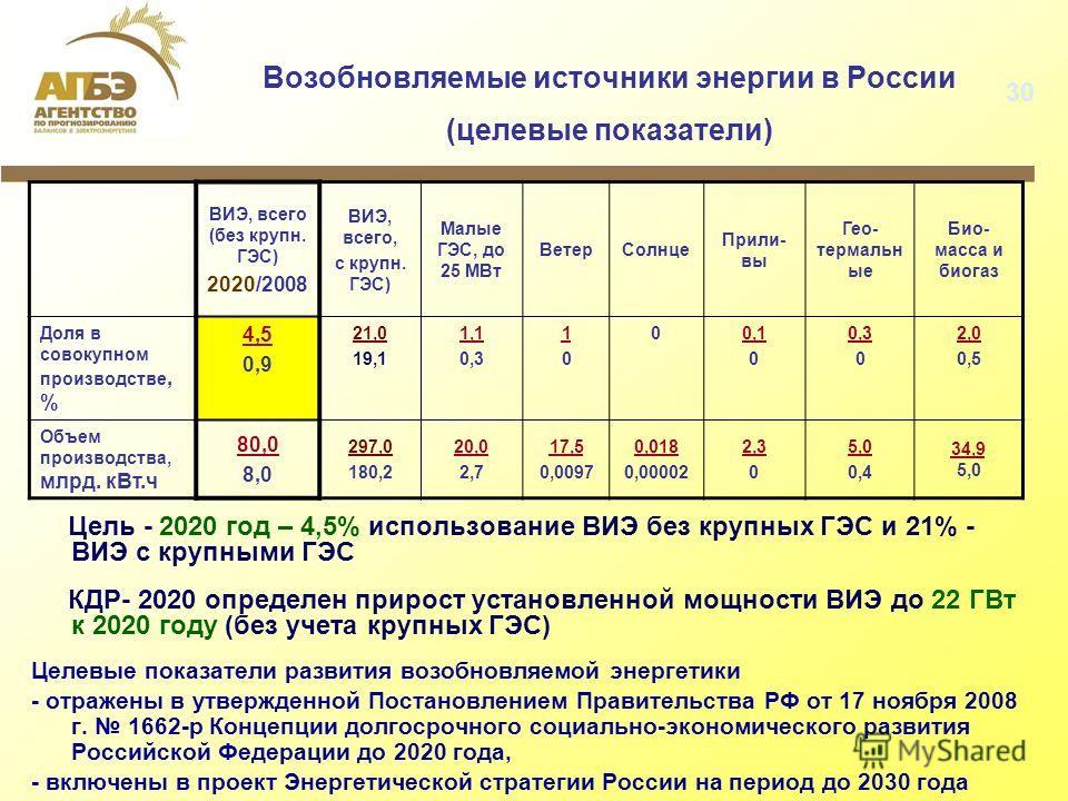 Возобновляемые источники энергии в России (целевые показатели) Цель - 2020 год – 4,5% использование ВИЭ без крупных ГЭС и 21% - ВИЭ с крупными ГЭС КДР- 2020 определен прирост установленной мощности ВИЭ до 22 ГВт к 2020 году (без учета крупных ГЭС) Це