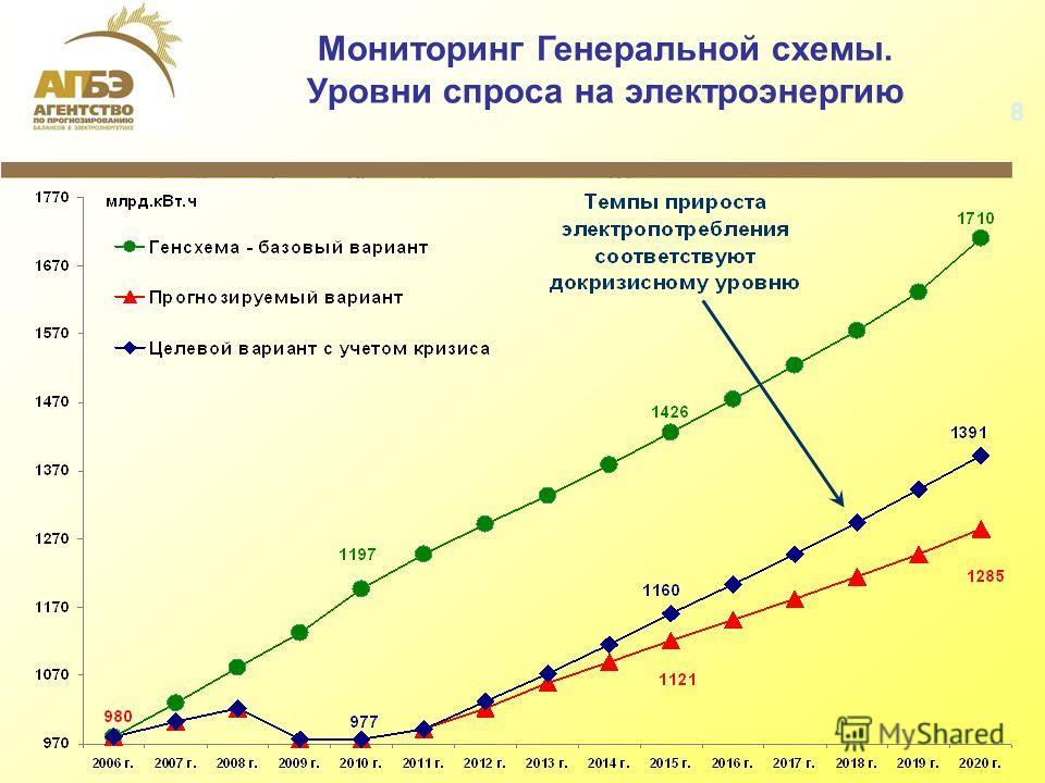 8 Мониторинг Генеральной схемы. Уровни спроса на электроэнергию
