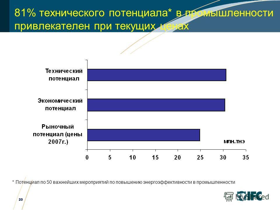 20 81% технического потенциала* в промышленности привлекателен при текущих ценах * Потенциал по 50 важнейших мероприятий по повышению энергоэффективности в промышленности