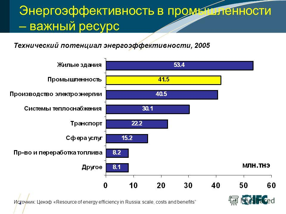 4 Энергоэффективность в промышленности – важный ресурс Технический потенциал энергоэффективности, 2005 Источник: Ценэф «Resource of energy efficiency in Russia: scale, costs and benefits