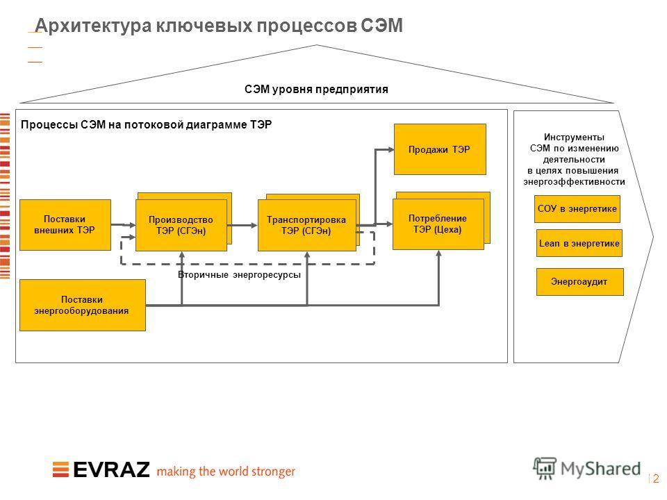 | 2 Архитектура ключевых процессов СЭМ Инструменты СЭМ по изменению деятельности в целях повышения энергоэффективности Поставки внешних ТЭР Поставки энергооборудования Производство ТЭР (СГЭн) Транспортировка ТЭР (СГЭн) Потребление ТЭР (Цеха) Продажи