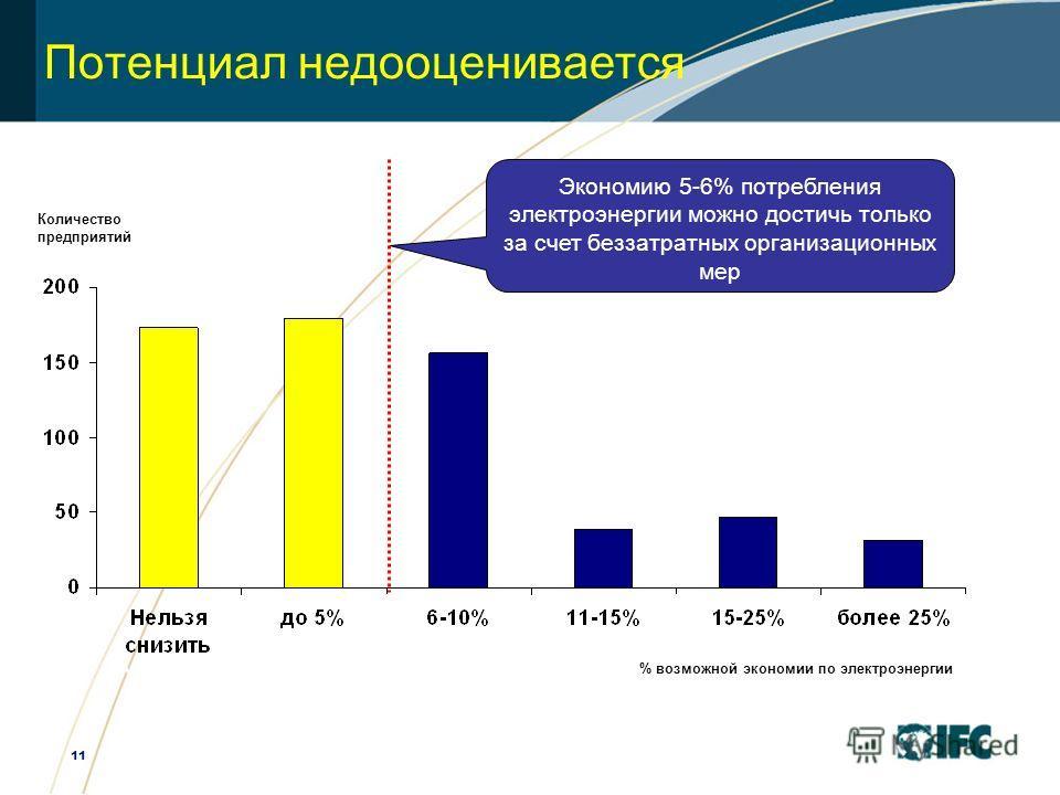 11 Экономию 5-6% потребления электроэнергии можно достичь только за счет беззатратных организационных мер Потенциал недооценивается Количество предприятий % возможной экономии по электроэнергии