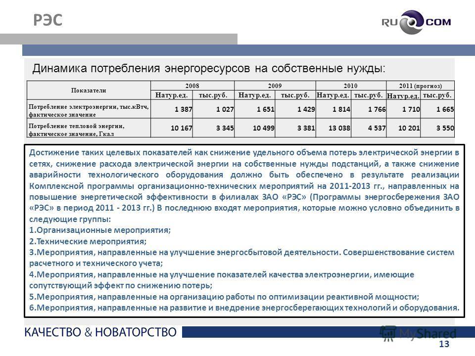 13 РЭС Показатели 2008200920102011 (прогноз) Натур.ед.тыс.руб.Натур.ед.тыс.руб.Натур.ед.тыс.руб. Натур.ед. тыс.руб. Потребление электроэнергии, тыс.кВтч, фактическое значение 1 3871 0271 6511 4291 8141 7661 7101 665 Потребление тепловой энергии, факт