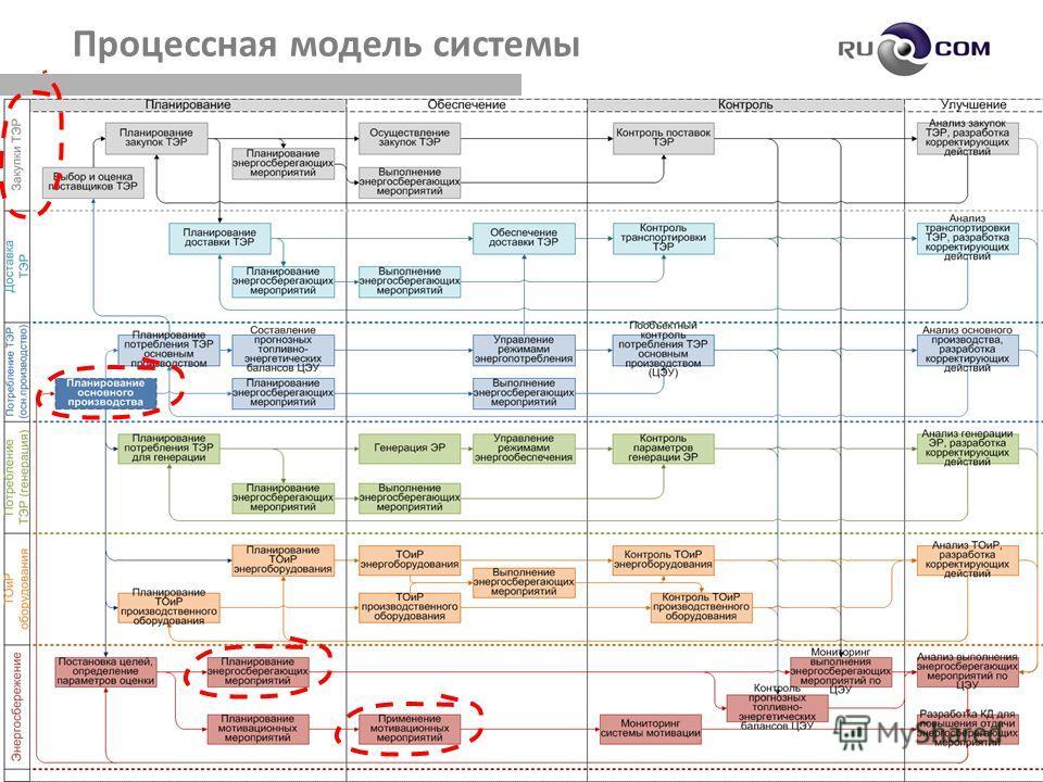 24 Процессная модель системы