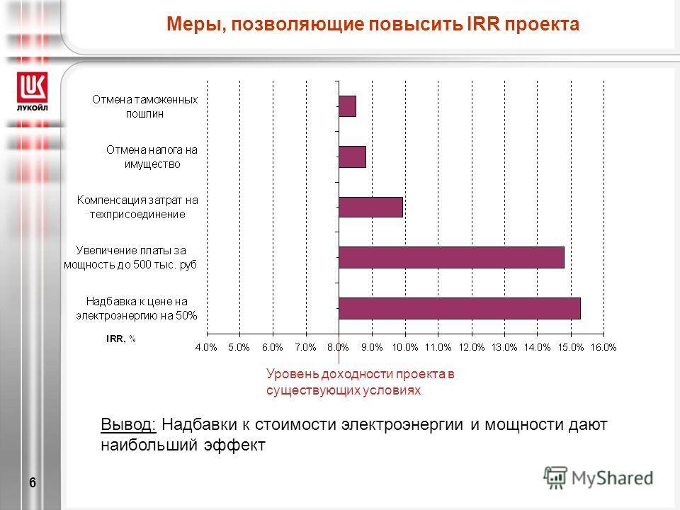 6 Уровень доходности проекта в существующих условиях Меры, позволяющие повысить IRR проекта Вывод: Надбавки к стоимости электроэнергии и мощности дают наибольший эффект