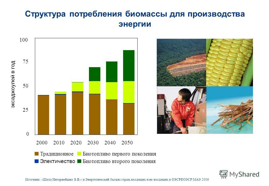Структура потребления биомассы для производства энергии 0 25 50 75 100 200020102020203020402050 эксаджоулей в год Биотопливо второго поколения Биотопливо первого поколения Электичество Традиционное Источник: «Шелл Интернейшнл Б.В.» и Энергетический б