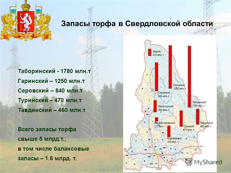 15 Запасы торфа в Свердловской области Таборинский - 1780 млн.т Гаринский – 1250 млн.т Серовский – 840 млн.т Туринский – 470 млн.т Тавдинский – 460 млн.т Всего запасы торфа свыше 5 млрд.т., в том числе балансовые запасы – 1.6 млрд. т.