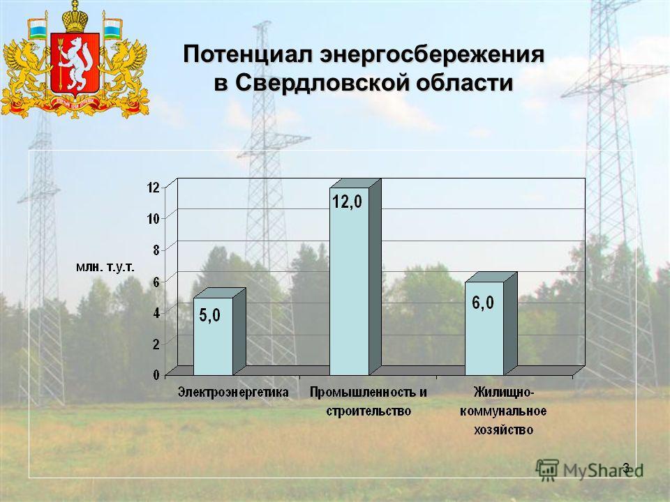 3 Потенциал энергосбережения в Свердловской области