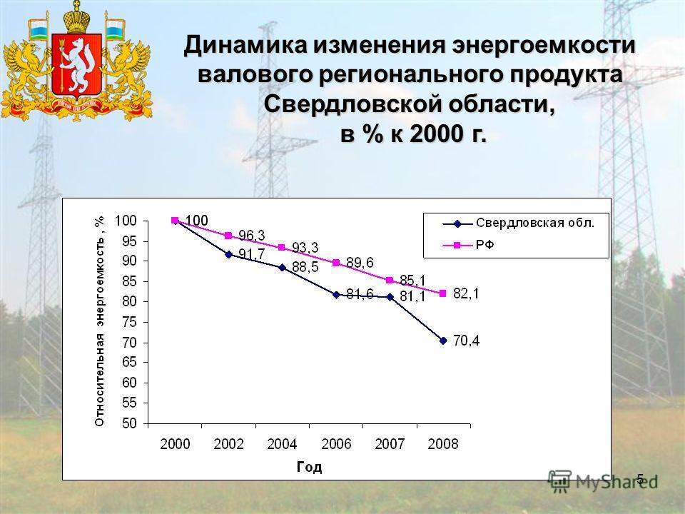 5 Динамика изменения энергоемкости валового регионального продукта Свердловской области, в % к 2000 г. в % к 2000 г.