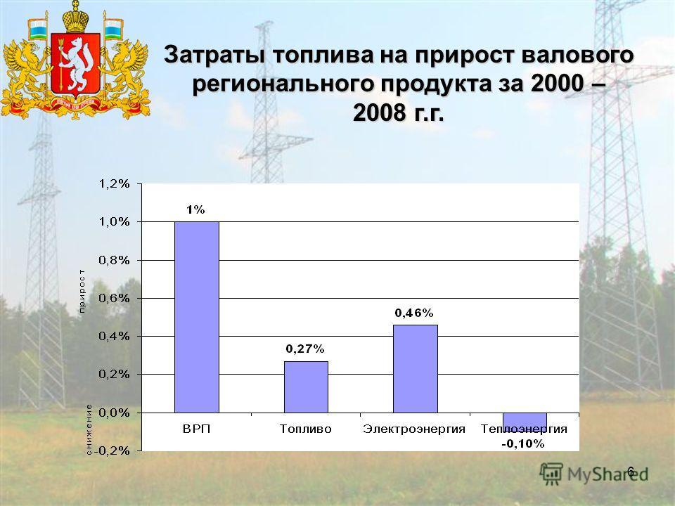 6 Затраты топлива на прирост валового регионального продукта за 2000 – 2008 г.г.