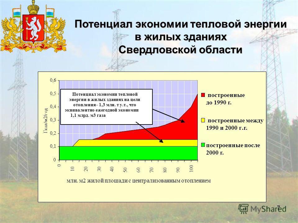 7 Потенциал экономии тепловой энергии в жилых зданиях Свердловской области