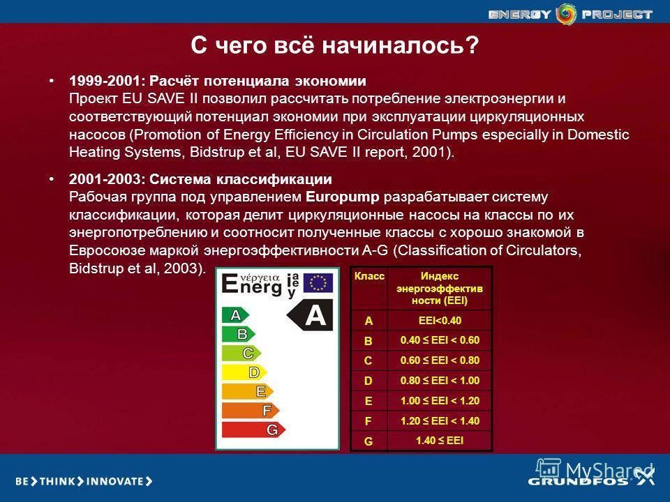 GRUNDFOS ENERGY PROJECT С чего всё начиналось? 1999-2001: Расчёт потенциала экономии Проект EU SAVE II позволил рассчитать потребление электроэнергии и соответствующий потенциал экономии при эксплуатации циркуляционных насосов (Promotion of Energy Ef