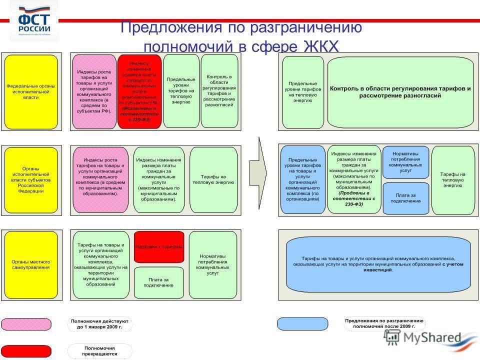Предложения по разграничению полномочий в сфере ЖКХ