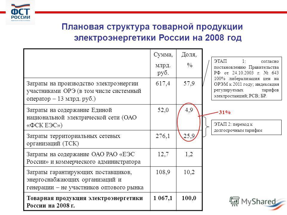 Плановая структура товарной продукции электроэнергетики России на 2008 год Сумма, млрд. руб. Доля, % Затраты на производство электроэнергии участниками ОРЭ (в том числе системный оператор – 13 млрд. руб.) 617,457,9 Затраты на содержание Единой национ