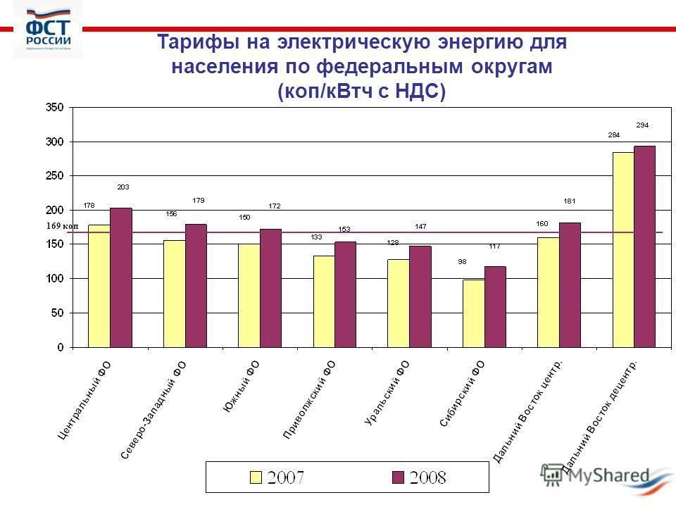 Тарифы на электрическую энергию для населения по федеральным округам (коп/кВтч с НДС) 169 коп