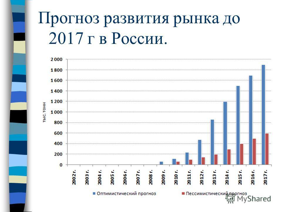 Прогноз развития рынка до 2017 г в России.