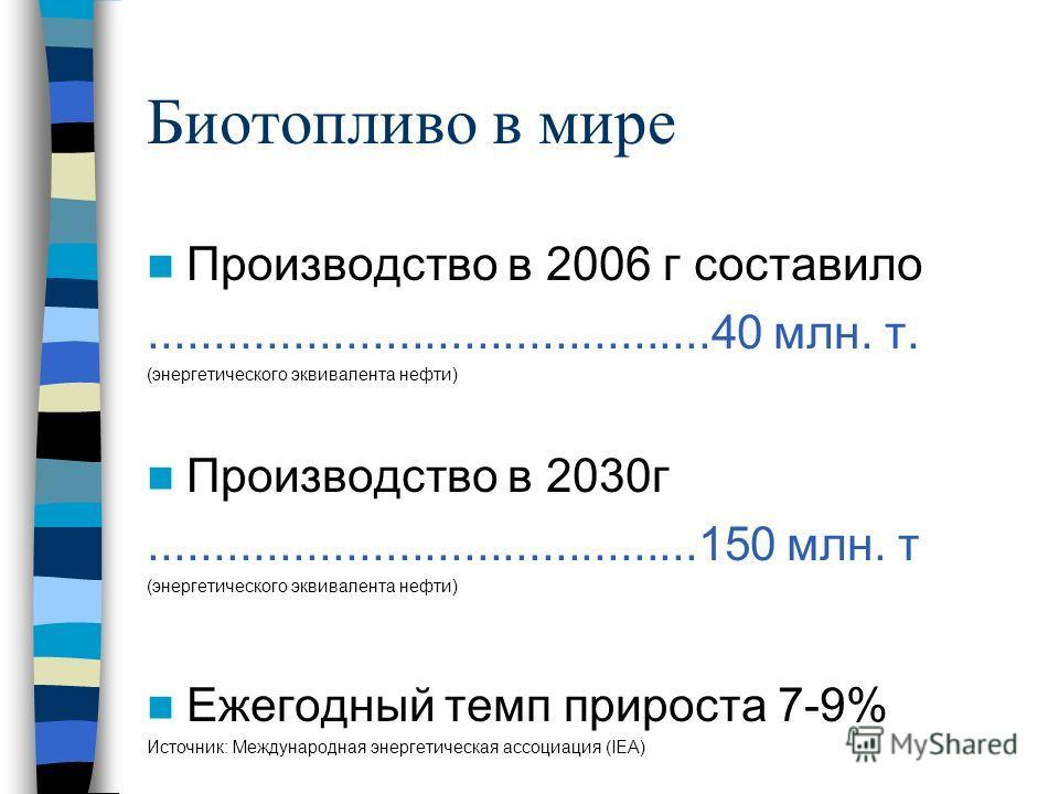 Биотопливо в мире Производство в 2006 г составило...........................................40 млн. т. (энергетического эквивалента нефти) Производство в 2030г..........................................150 млн. т (энергетического эквивалента нефти) Еж