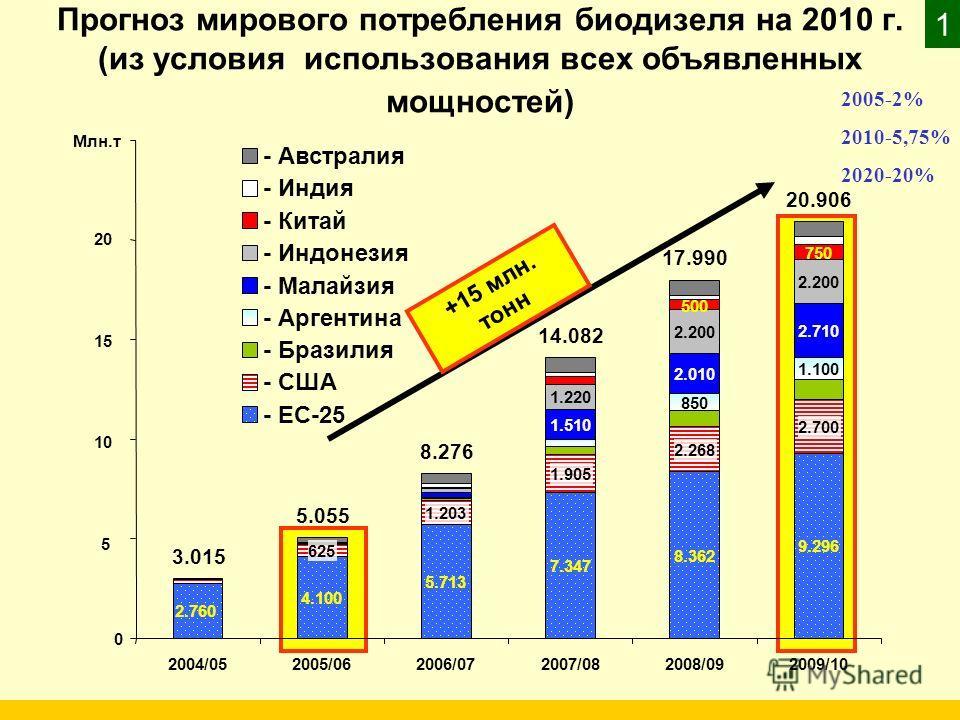 Прогноз мирового потребления биодизеля на 2010 г. (из условия использования всех объявленных мощностей) +15 млн. тонн 2.760 4.100 5.713 7.347 8.362 9.296 625 1.203 1.905 2.268 2.700 850 1.100 1.510 2.010 2.710 1.220 2.200 500 750 3.015 5.055 8.276 14